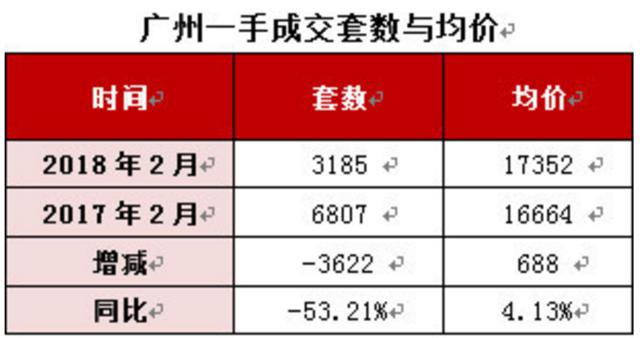 好冷!2月广州一手住宅成交量历史第二低