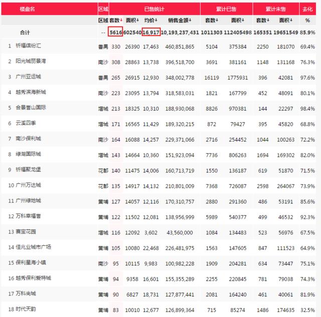 广州4月—手楼市VS二手楼市 编些数据尼需要