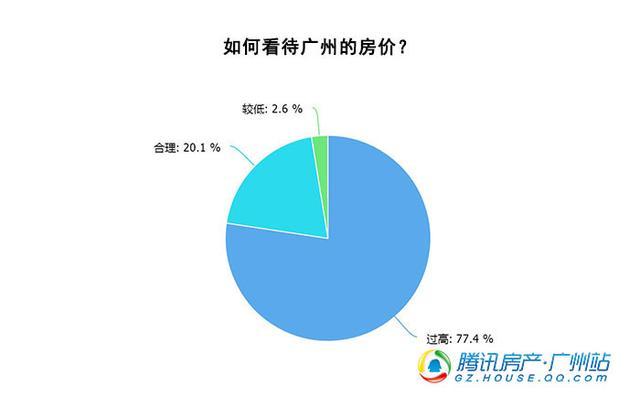 调查:作为毕业后的租房第一站,城中村最受欢迎