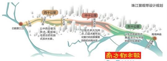 白鹅潭至南海神庙将建设100-200米宽滨江绿带