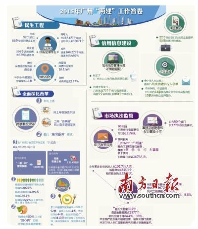 """广州""""两建""""加足马力提速国家中心城市建设"""