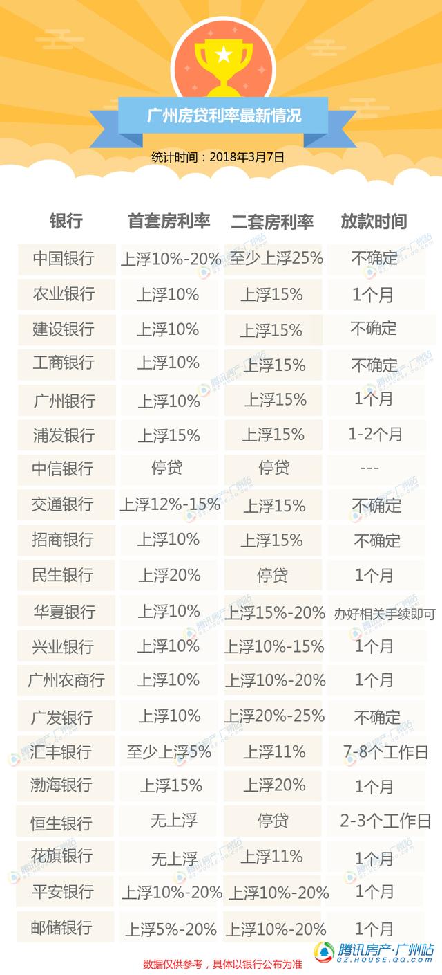 最新!广州首套房贷利率最高仍上浮20% 两家银行无上浮