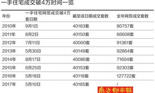 史上最快!130天!2017年广州一手住宅网签破4万套