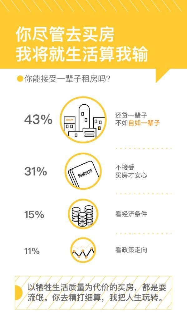 """""""佛系""""90后:43%""""租一代""""表示能接受一辈子租房"""