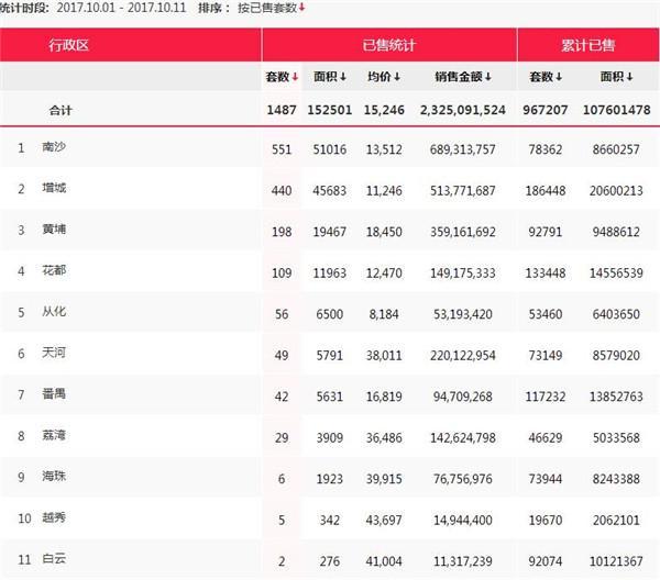 10月上旬广州一手楼卖了不足2千套 银十风光不再?