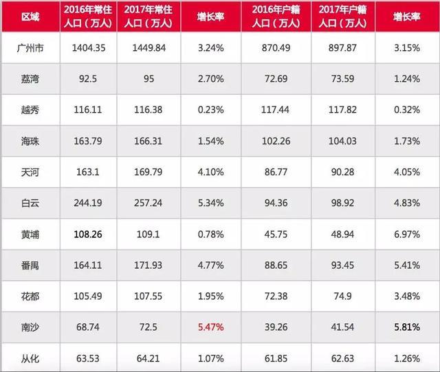 广州2017各区人口数据出炉!南沙人口、GDP增幅最大