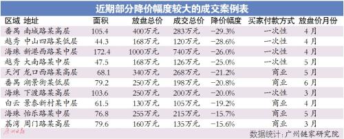 二手市场继续偏向买方 小业主降价5%成交多