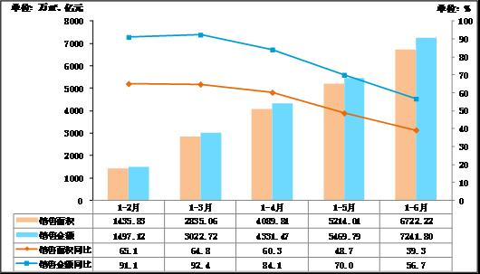2016年上半年广东房地产报告 :供求两旺 去库存基调未变
