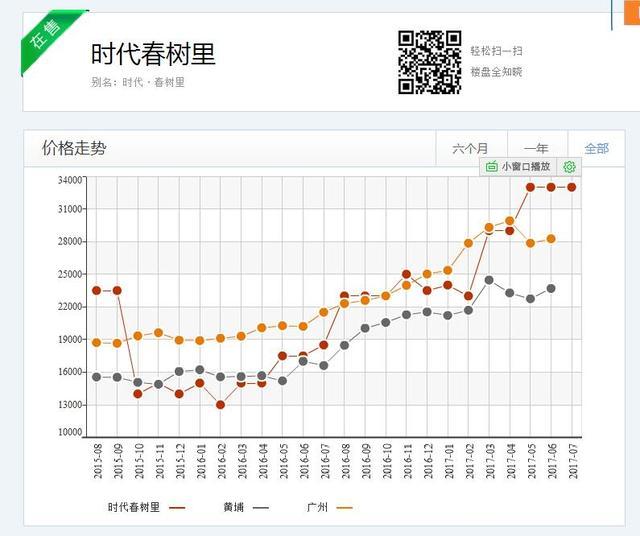 新政过后买房压力大?200万也能在广州各区淘到好房