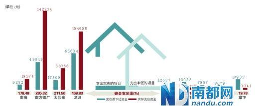 """市财政局公布了""""2011年广州市保障性住房财政"""
