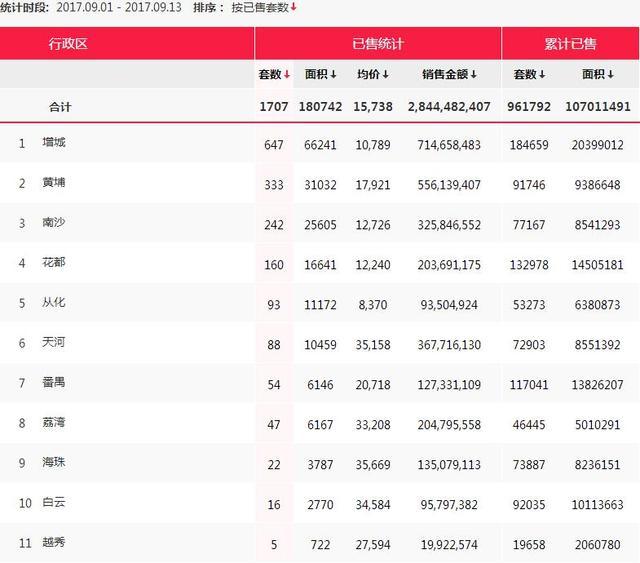 """最新数据:今年""""金九""""广州楼市一手成交或仍处低位"""