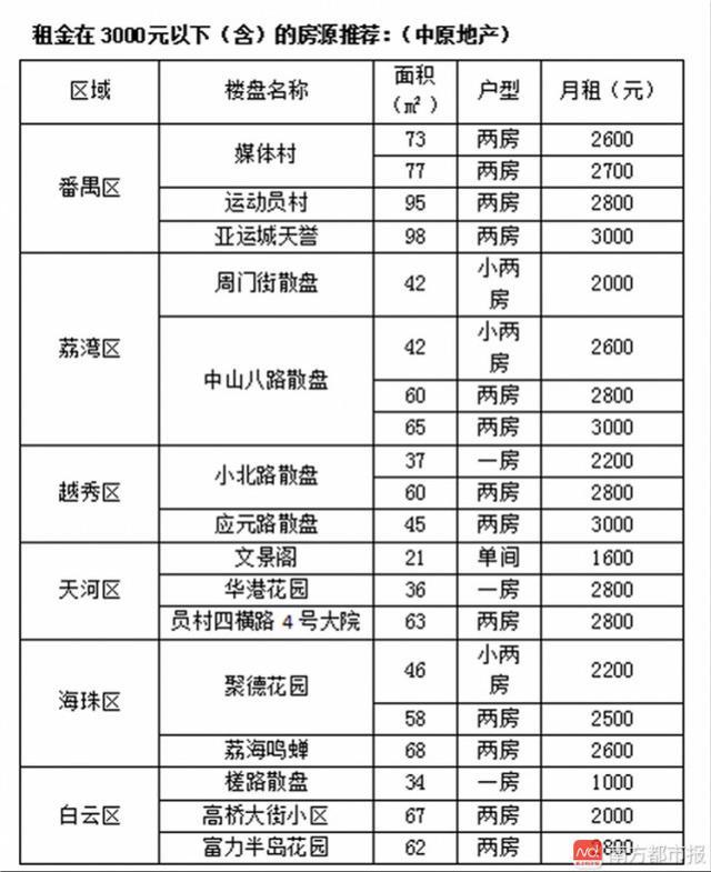 月租3000元以下能租什么房?广州14大热点板块
