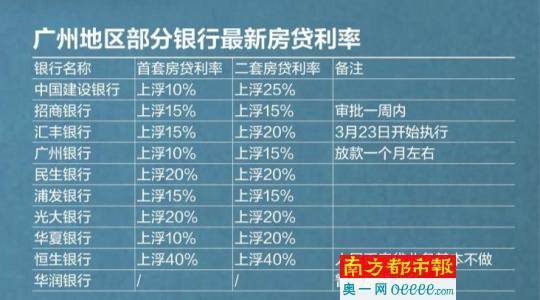 广州银行房贷利率仍在继续上浮