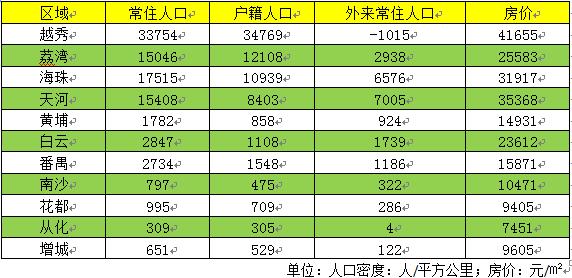 广州本地人口_外地人眼中的广州和本地人眼中的广州