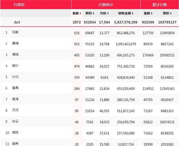 最新房价地图:4月广州楼市量价齐跌 越秀成全市最低?