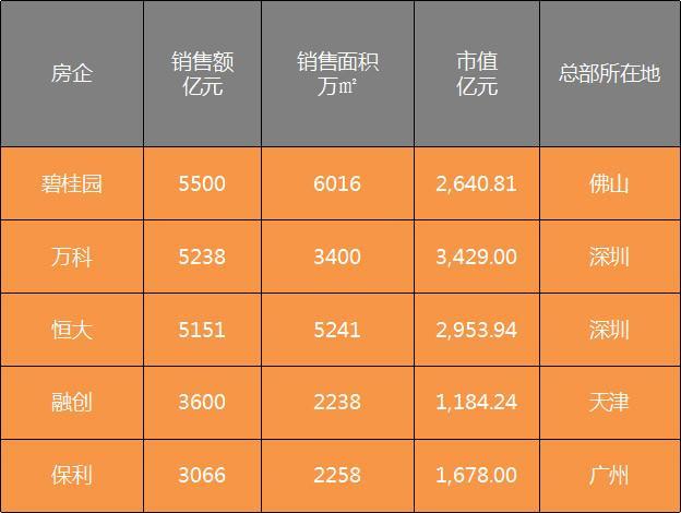 2017年中国5大恐龙级房企出炉,广东占了4个