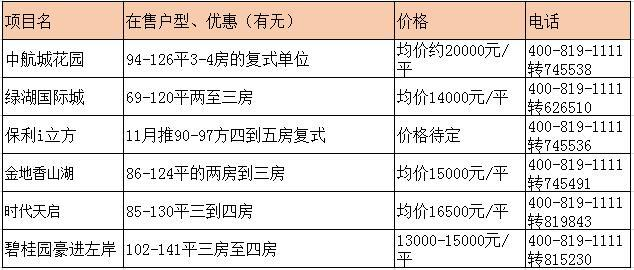 广州热门刚需盘最新报价 黄埔2万元/平依然可上车