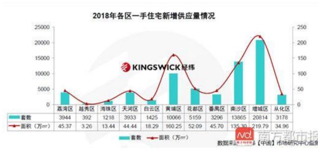 67290套、773万平!广州明年新房不缺货