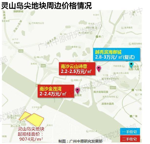 南沙楼面价新记录!灵山岛尖1.7万 东涌镇1.6万