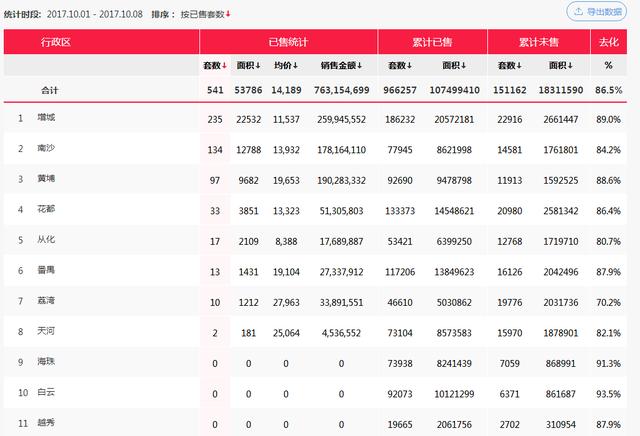 国庆长假广州网签521套跌9成 不少楼盘降价促销?
