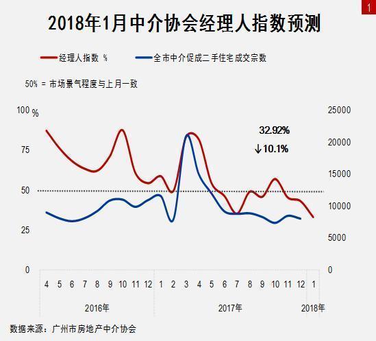 65%中介经理人不看好广州明年二手楼市