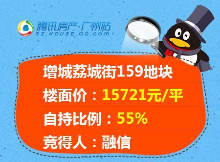 又是55%自持!融信15721元/平拿下增城荔城街地块