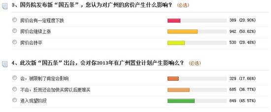 超五成网友认为新国五条无效 广州房价继续上涨