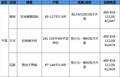 金三银四量价齐升 五一期间广州超20盘抢市