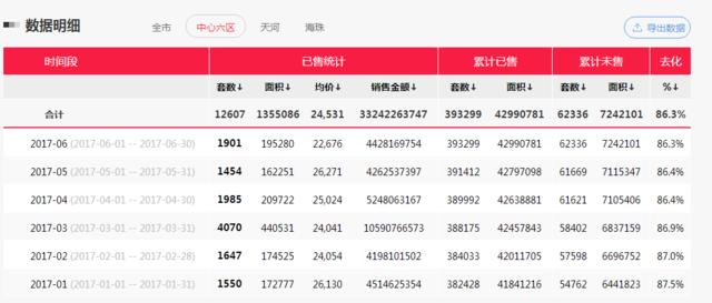广州今夏平均招聘月薪7754元