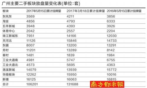 新政后2月广州二手放盘量少2成 有中介担心要失业了