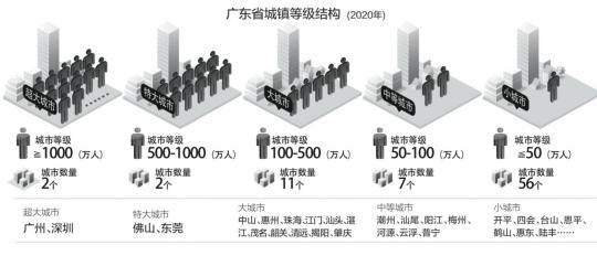 广州严控中心城区人口规模