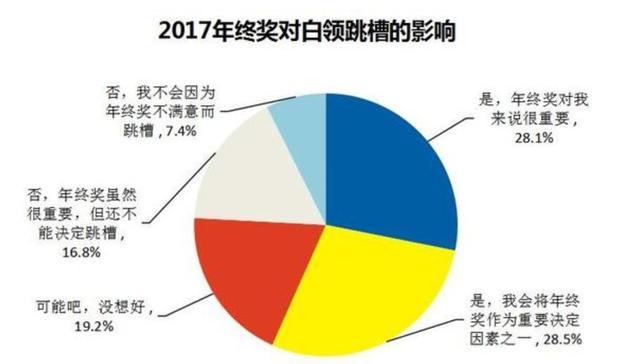 人均6535元!广州10个白领6个有年终奖 扎心季节又到