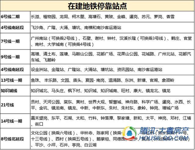 一张图看懂广州地铁在建进度 今年广州再通两条地铁