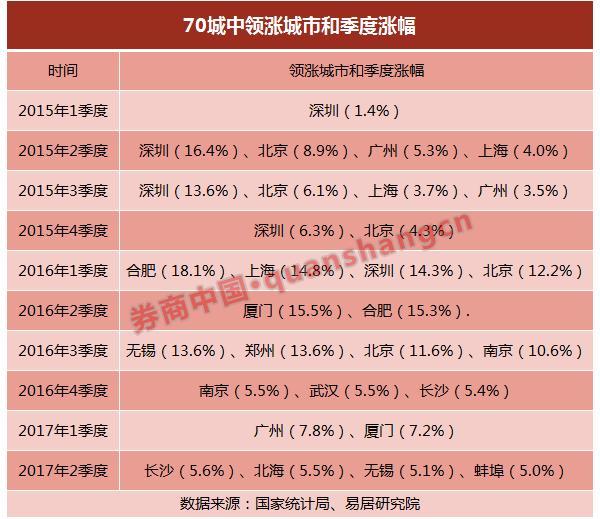 广州房价累计涨幅全国排第3 一线城市有望率先回调