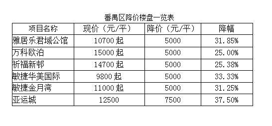 """番禺6盘打折成""""区域打折王"""" 全市36盘降价"""