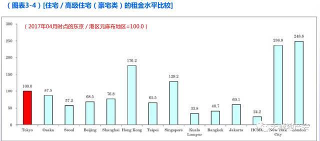 中国房价在日本人眼中是这样的
