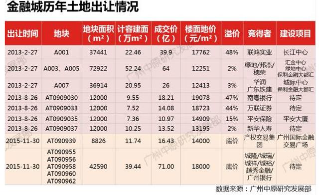 今日广州卖3宗地  从化宅地8479元/平创区域新高