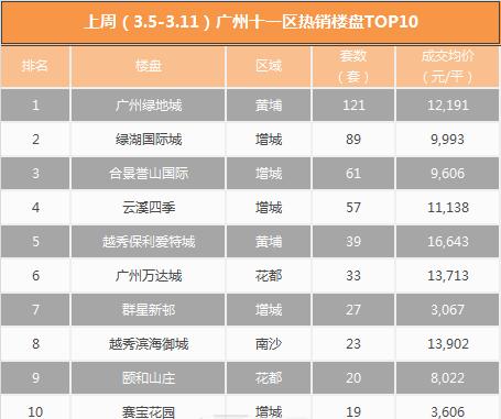 继续过千!上周广州网签1047套 最贵豪宅未过5万/平
