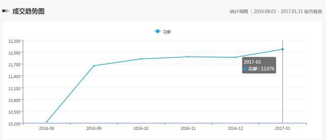 9号线今年年底开通 腾讯房产实探:沿线有盘叫价2万/平