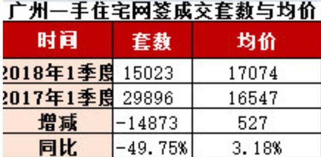 无盘破千套!一季度广州一手住宅成交量跌五成
