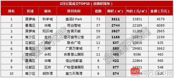 80平米卖了1623万!就在珠江新城!