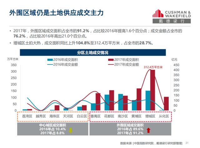 最严调控下成交全线下滑 2017年四季度暨全年广州房地产市场回顾与展望