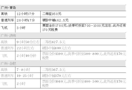 23日起广州高铁直通青岛济南合肥