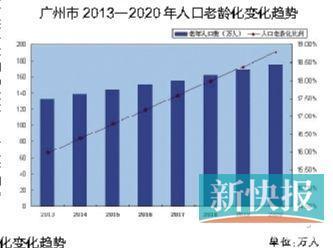 老年人口以每年0.4%速度递增形势严峻;到2020年每年可新增养老床