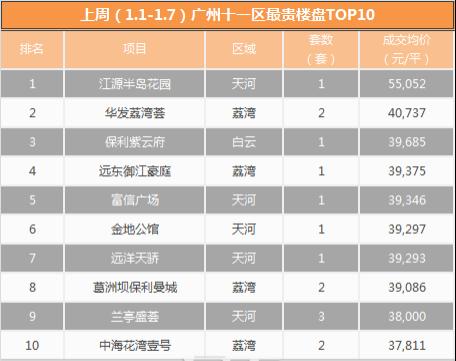 周报:2018年开局广州楼市量价齐跌 上周仅网签963套一手房