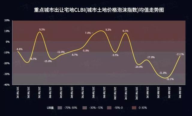 全国宅地市场持续升温 个别宅地开发风险上升