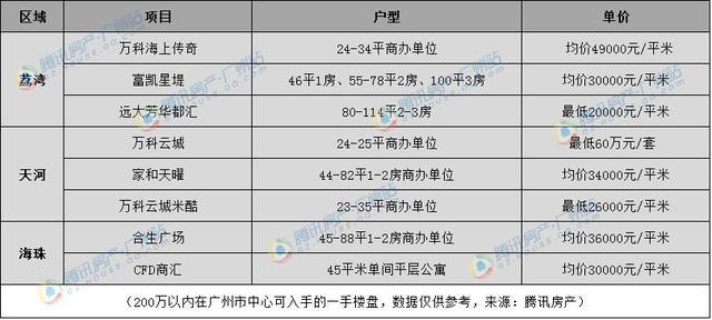 新政过后买房压力大?200万也能在广州各区淘到一所好房
