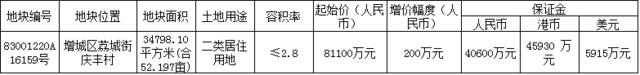又是55%自持!融信14999元/平拿下增城荔城街地块