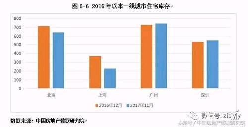 2017年楼市白皮书(六):2017年中国典型城市房地产住宅市场分析