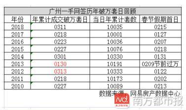 70天才卖一万套!2018广州一手住宅成交为近九年第二慢